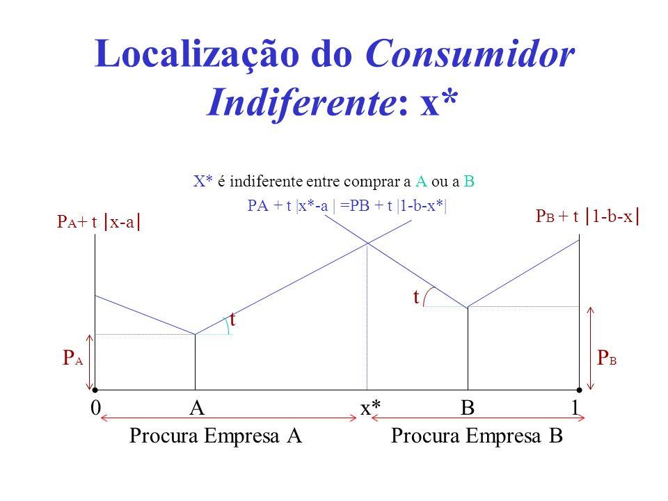 10 Procura Empresa A Procura Empresa B Localização do Consumidor Indiferente: x* X* é indiferente entre comprar a A ou a B PA + t |x*-a | =PB + t |1-b
