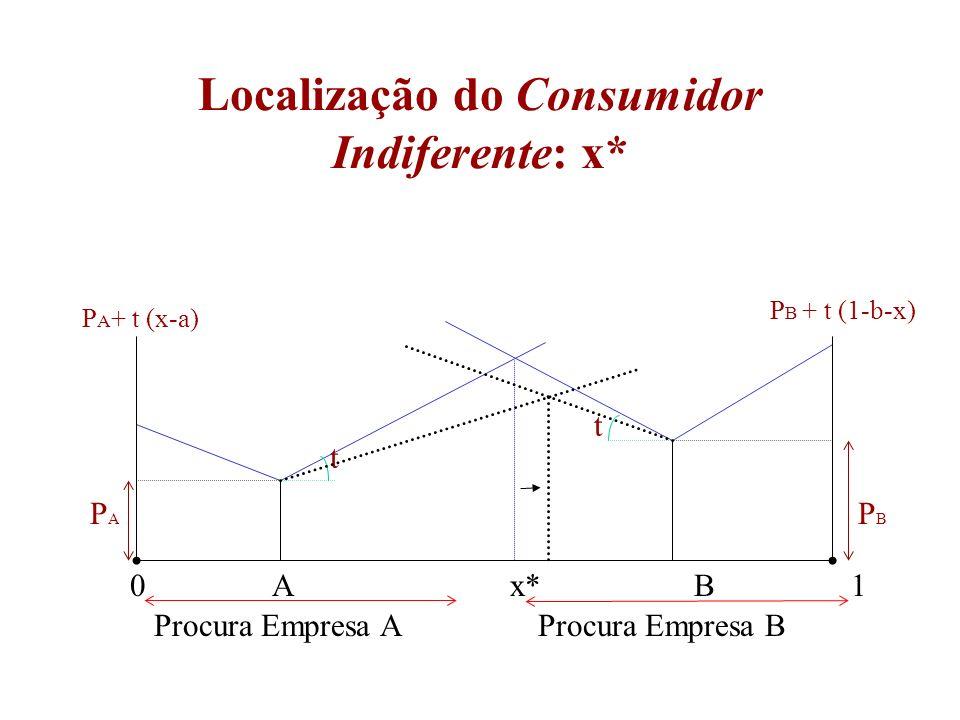 11 Localização do Consumidor Indiferente: x* 0 A x* B 1 Procura Empresa AProcura Empresa B PAPA PBPB t t P B + t (1-b-x) P A + t (x-a)