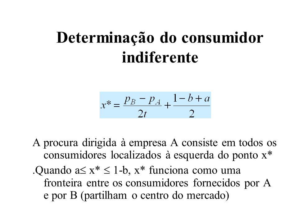 12 Determinação do consumidor indiferente A procura dirigida à empresa A consiste em todos os consumidores localizados à esquerda do ponto x*.Quando a