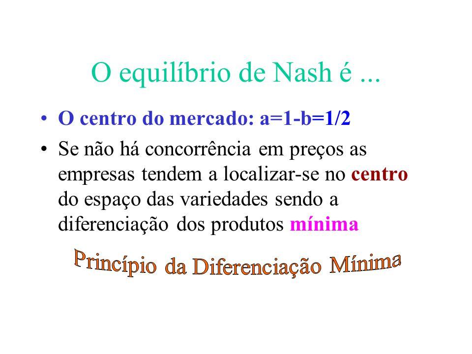 16 O equilíbrio de Nash é... O centro do mercado: a=1-b=1/2 Se não há concorrência em preços as empresas tendem a localizar-se no centro do espaço das