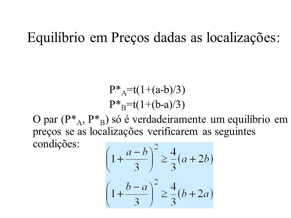 Equilíbrio em Preços dadas as localizações: P* A =t(1+(a-b)/3) P* B =t(1+(b-a)/3) O par (P* A, P* B ) só é verdadeiramente um equilíbrio em preços se