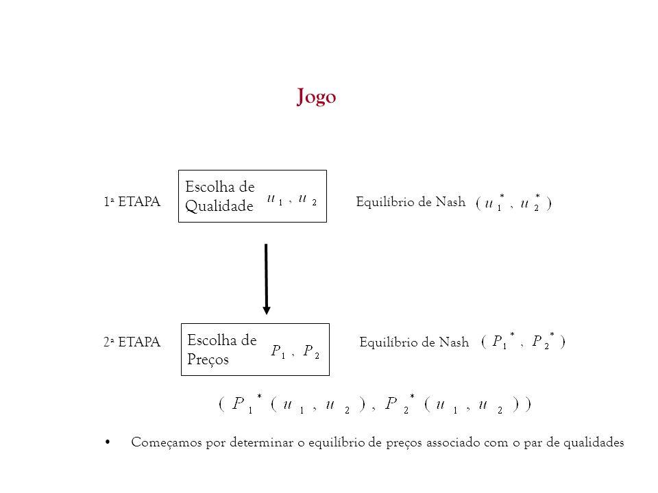 22 1ª ETAPAEquilíbrio de Nash 2ª ETAPA Equilíbrio de Nash Começamos por determinar o equilíbrio de preços associado com o par de qualidades Jogo Escol