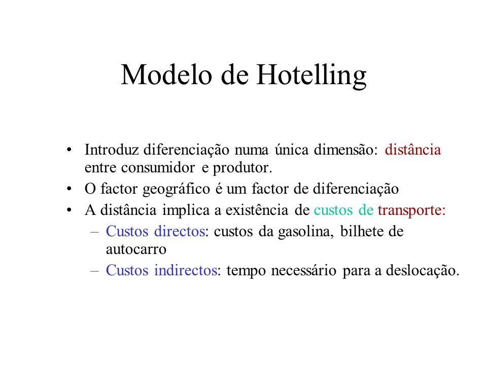3 Modelo de Hotelling Introduz diferenciação numa única dimensão: distância entre consumidor e produtor. O factor geográfico é um factor de diferencia
