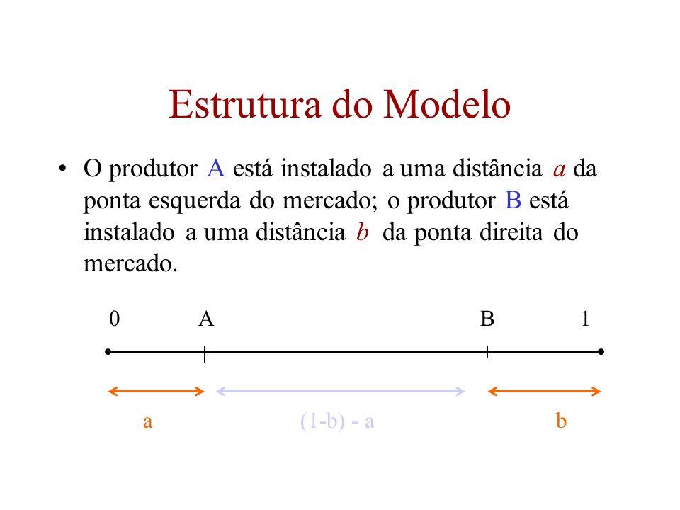 5 Estrutura do Modelo O produtor A está instalado a uma distância a da ponta esquerda do mercado; o produtor B está instalado a uma distância b da pon