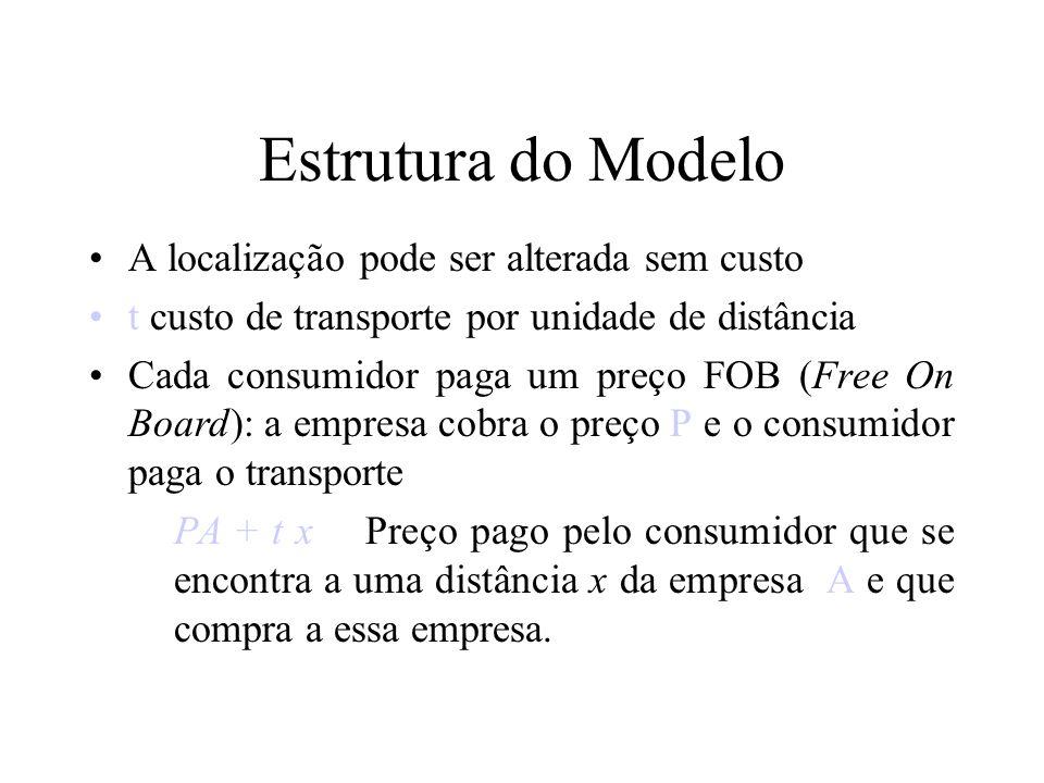 6 Estrutura do Modelo A localização pode ser alterada sem custo t custo de transporte por unidade de distância Cada consumidor paga um preço FOB (Free