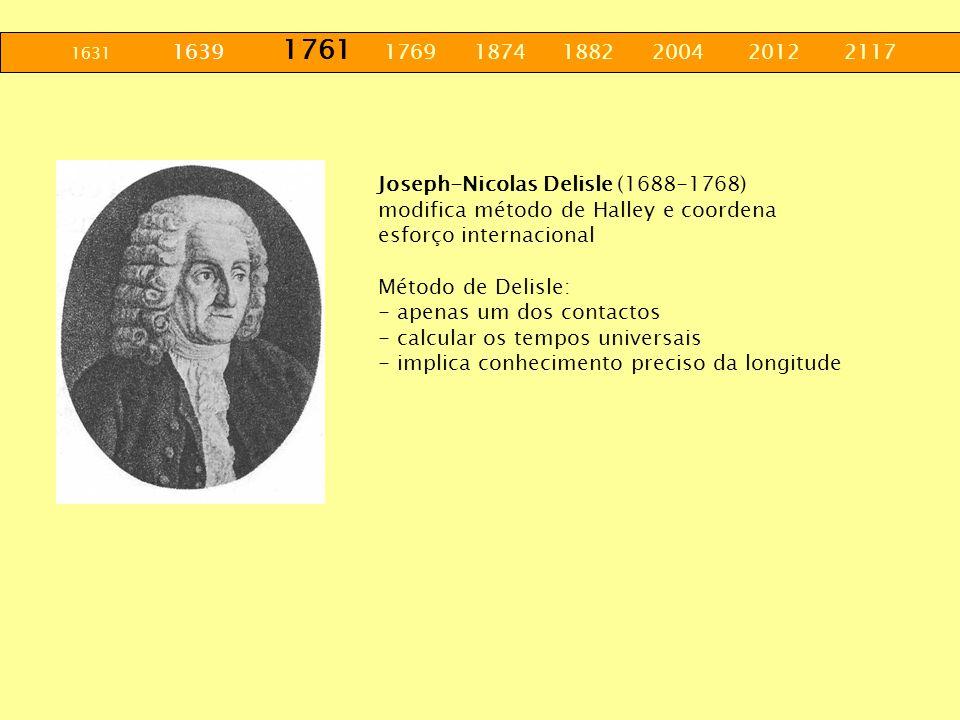 1631 1639 1761 1769 1874 1882 2004 2012 2117 Joseph-Nicolas Delisle (1688-1768) modifica método de Halley e coordena esforço internacional Método de D