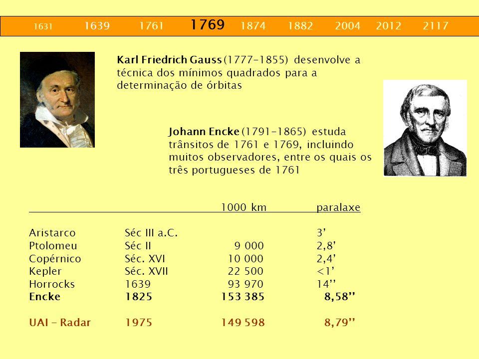 1631 1639 1761 1769 1874 1882 2004 2012 2117 Karl Friedrich Gauss (1777-1855) desenvolve a técnica dos mínimos quadrados para a determinação de órbita