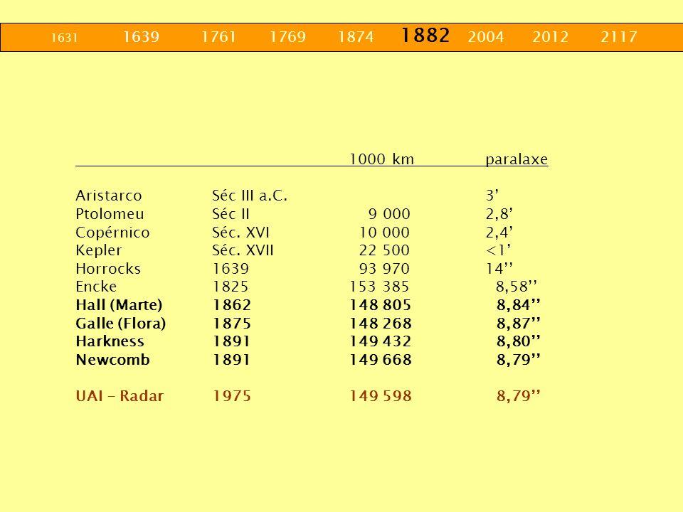1631 1639 1761 1769 1874 1882 2004 2012 2117 1000 kmparalaxe AristarcoSéc III a.C.3 PtolomeuSéc II 9 0002,8 CopérnicoSéc. XVI 10 0002,4 KeplerSéc. XVI