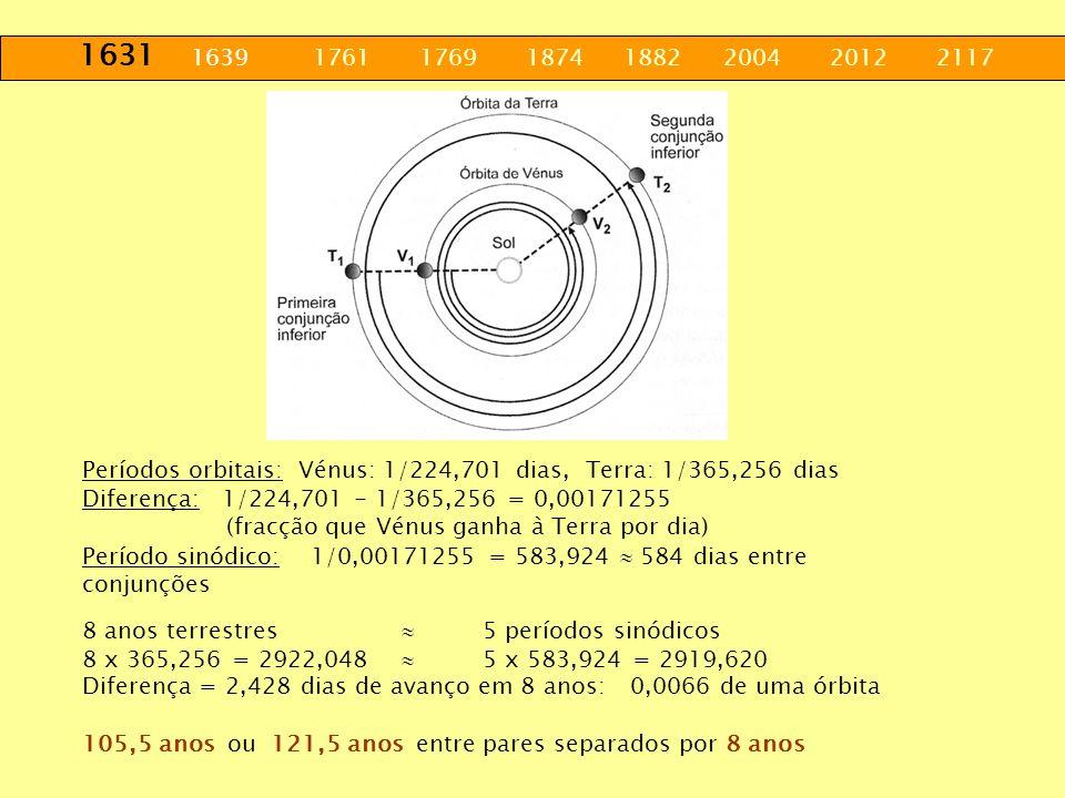 1631 1639 1761 1769 1874 1882 2004 2012 2117 8 anos terrestres 5 períodos sinódicos 8 x 365,256 = 2922,048 5 x 583,924 = 2919,620 Diferença = 2,428 di