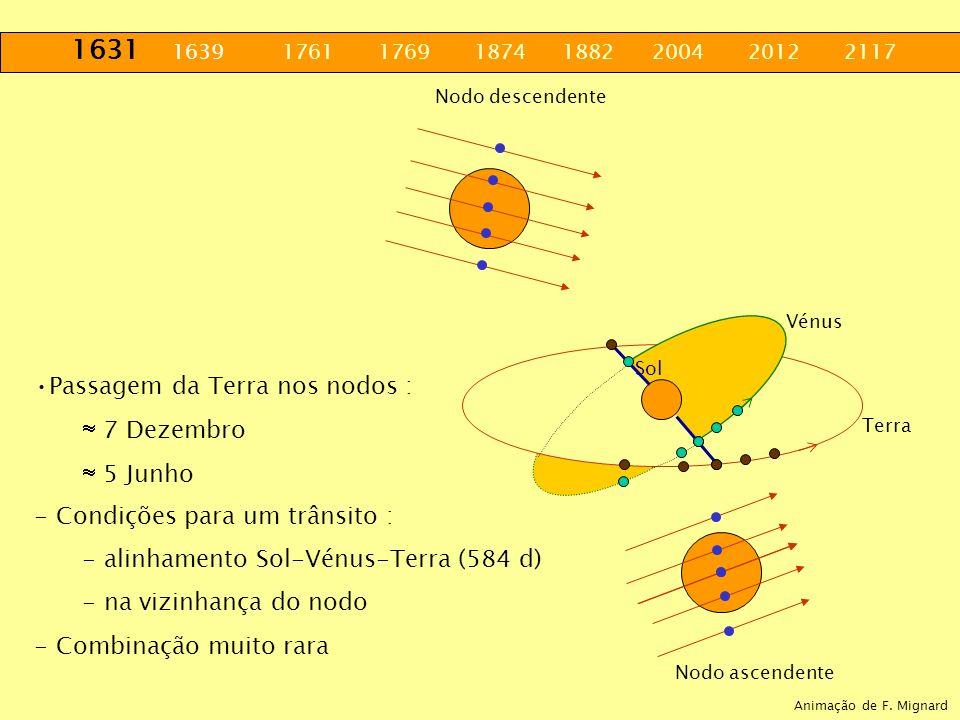 1631 1639 1761 1769 1874 1882 2004 2012 2117 Nodo ascendente Nodo descendente Terra Vénus. Sol Passagem da Terra nos nodos : 7 Dezembro 5 Junho - Cond