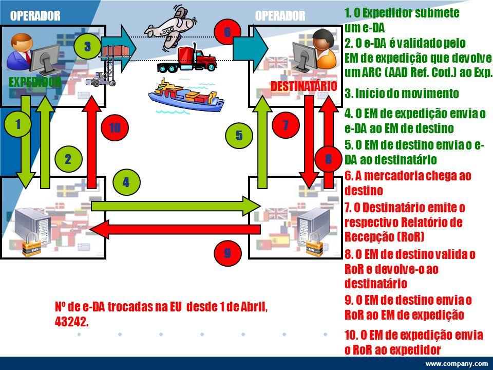 www.company.com EXPEDIDOR OPERADOR ESTADO MEMBRO EXPEDIDOR 3 2 5 4 7 9 10 DESTINATÁRIO OPERADOR ESTADO MEMBRO DE DESTINO 1.