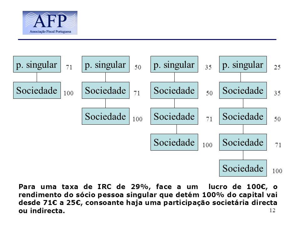 12 Sociedade p. singular Sociedade p. singular Sociedade p. singular Sociedade Para uma taxa de IRC de 29%, face a um lucro de 100, o rendimento do só