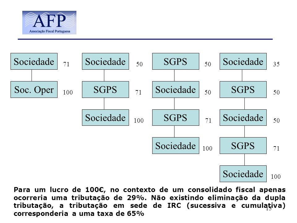 15 Sociedade Soc. Oper Sociedade SGPS Sociedade SGPS Sociedade SGPS Sociedade SGPS Sociedade SGPS Para um lucro de 100, no contexto de um consolidado