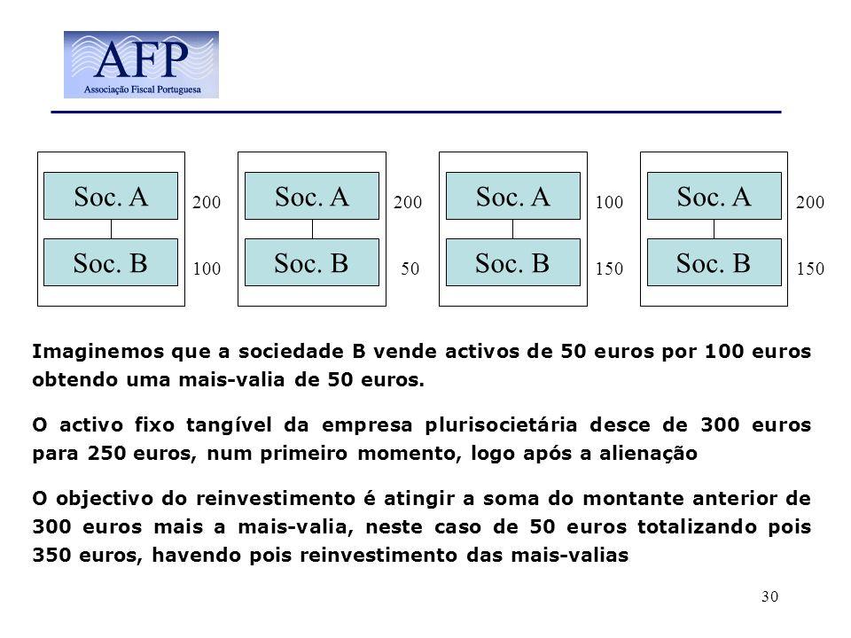 30 Soc. A Soc. B Imaginemos que a sociedade B vende activos de 50 euros por 100 euros obtendo uma mais-valia de 50 euros. O activo fixo tangível da em