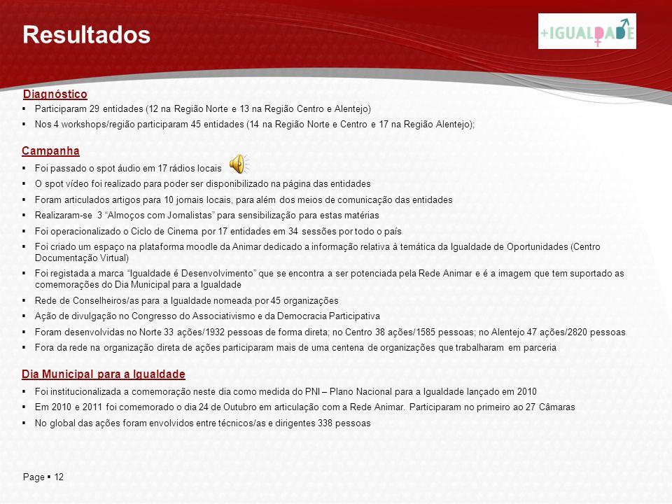 Page 12 Resultados Participaram 29 entidades (12 na Região Norte e 13 na Região Centro e Alentejo) Nos 4 workshops/região participaram 45 entidades (1