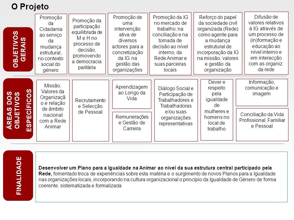 O Projeto OBJETIVOS GERAIS ÁREAS DOS OBJETIVOS ESPECÍFICOS FINALIDADE Promoção da Cidadania ao serviço da mudança estrutural, no contexto social do gé