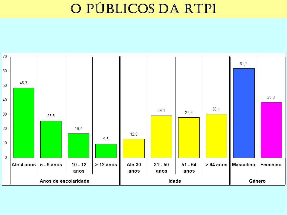 O públicos da RTP1 48,3 25,5 16,7 9,5 12,9 29,1 27,9 30,1 61,7 38,3 0 10 20 30 40 50 60 70 Até 4 anos5 - 9 anos10 - 12 anos > 12 anosAté 30 anos 31 - 50 anos 51 - 64 anos > 64 anosMasculinoFeminino Anos de escolaridadeIdadeGénero