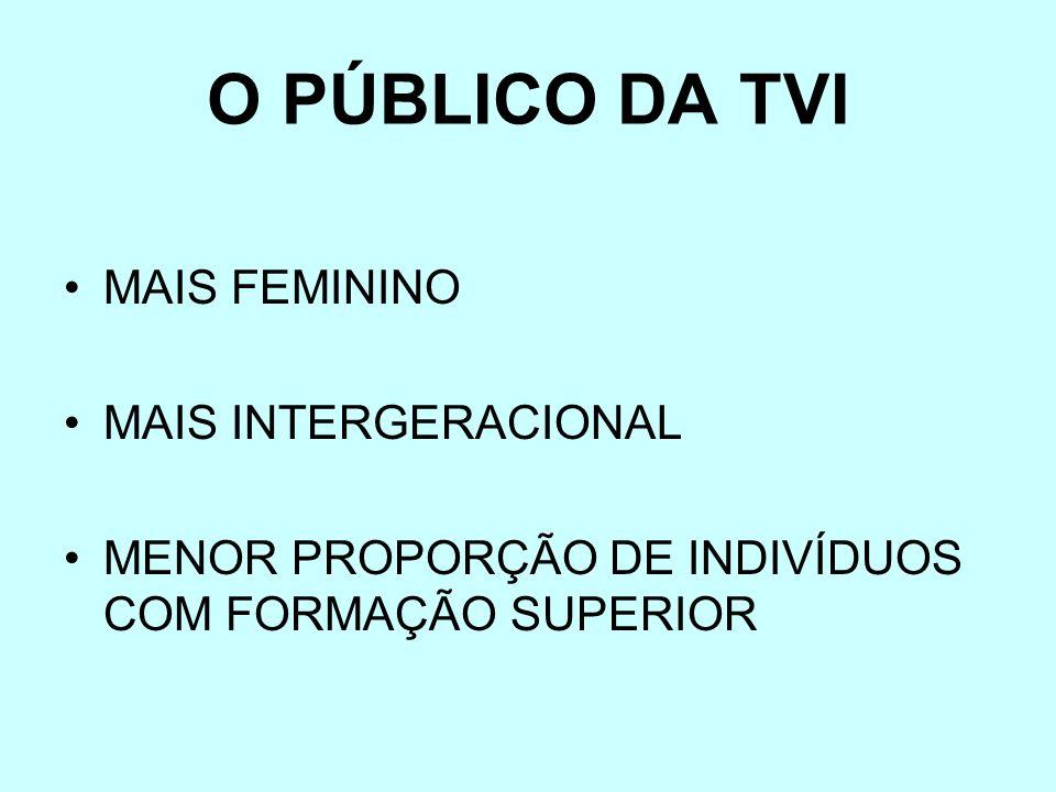 O PÚBLICO DA TVI MAIS FEMININO MAIS INTERGERACIONAL MENOR PROPORÇÃO DE INDIVÍDUOS COM FORMAÇÃO SUPERIOR