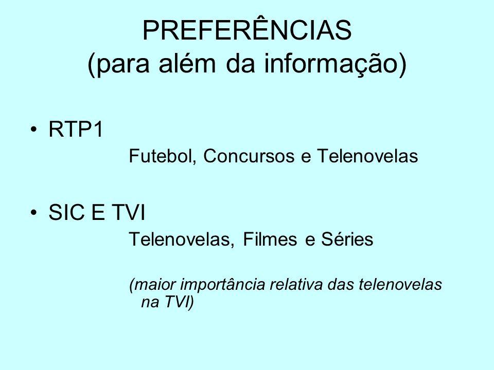 PREFERÊNCIAS (para além da informação) RTP1 Futebol, Concursos e Telenovelas SIC E TVI Telenovelas, Filmes e Séries (maior importância relativa das telenovelas na TVI)