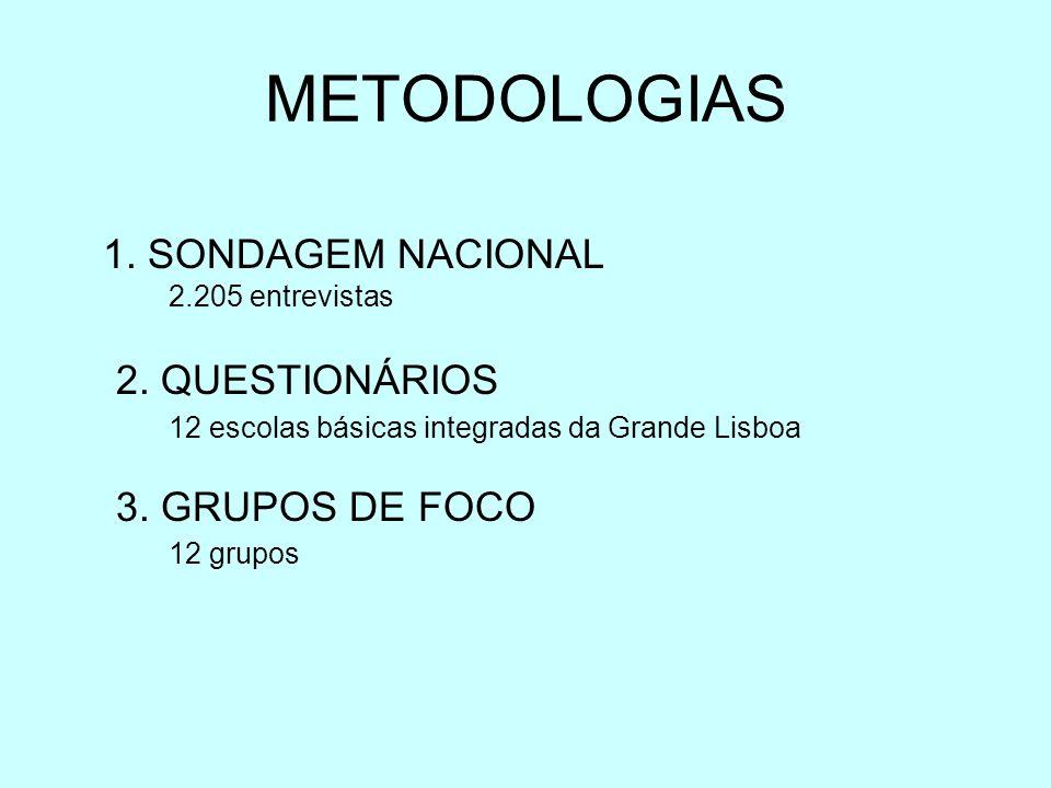 METODOLOGIAS 1. SONDAGEM NACIONAL 2.205 entrevistas 2.