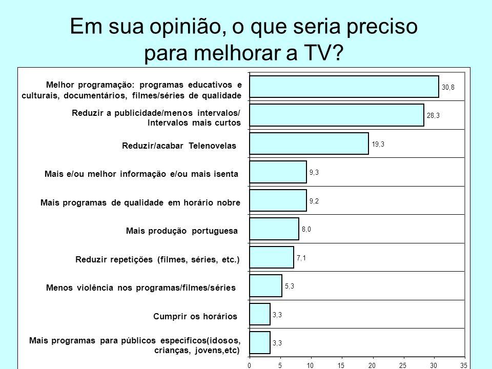 Em sua opinião, o que seria preciso para melhorar a TV.
