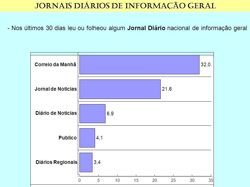 - Nos últimos 30 dias leu ou folheou algum Jornal Diário nacional de informação geral 05101520253035 3,4Diários Regionais4,1Publico6,9 Diário de Noticias 21,6Jornal de Noticias32,0Correio da Manhã