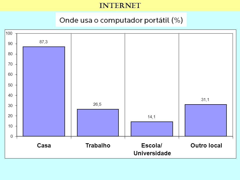 Internet 0 10 20 30 40 50 60 70 80 90 100 87,3 Casa 26,5 Trabalho 14,1 Escola/ Universidade 31,1 Outro local