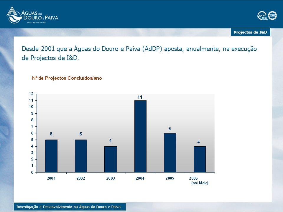 Projectos de I&D Investigação e Desenvolvimento na Águas do Douro e Paiva Os temas mais abordados têm sido a Qualidade da Água de Consumo e a Qualidade da Água Bruta (água antes de sofrer tratamento).