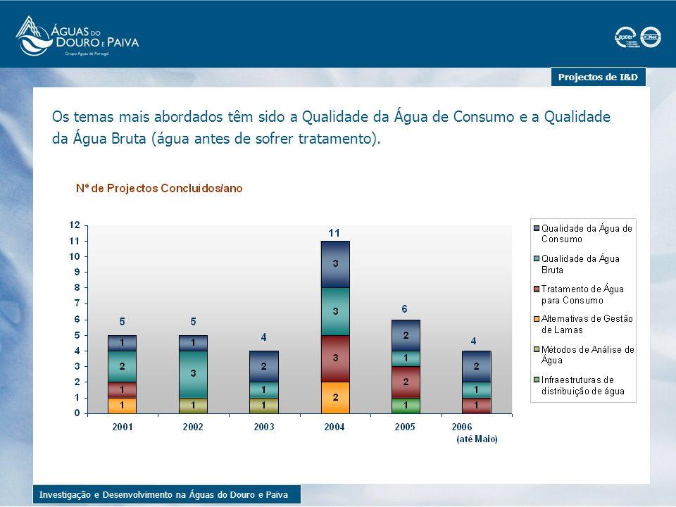 Custos com Projectos de I&D Investigação e Desenvolvimento na Águas do Douro e Paiva A realização de projectos de I&D implicou, na maior parte das vezes, despender em custos externos.