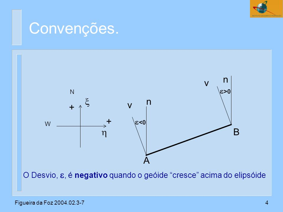 Figueira da Foz 2004.02.3-75 b - a = (Z a + a )+(Z b + b )-( + ) Heiskanen e Moritz, Physical Geodesy, pg 176 ou: ( b - a )-( a + b ) = (Z a +Z b )-( + ) = cos + sen azimute da visada AB Relações fundamentais.