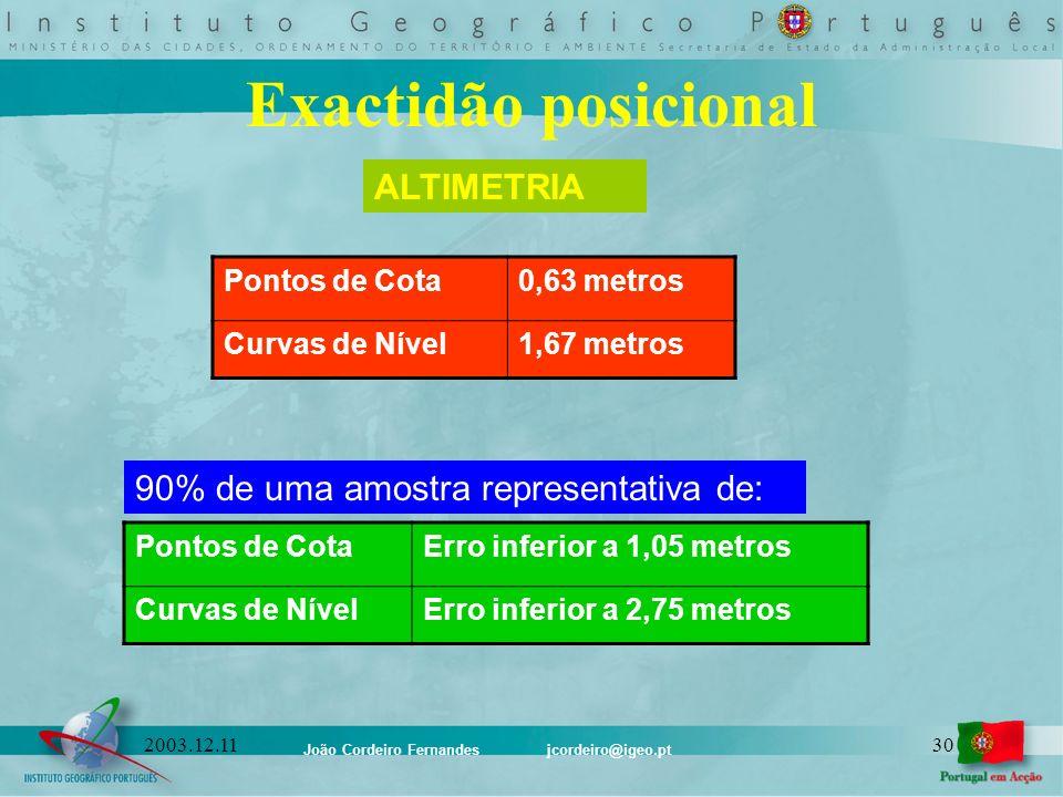 João Cordeiro Fernandes jcordeiro@igeo.pt 302003.12.11 Exactidão posicional ALTIMETRIA Pontos de Cota0,63 metros Curvas de Nível1,67 metros 90% de uma