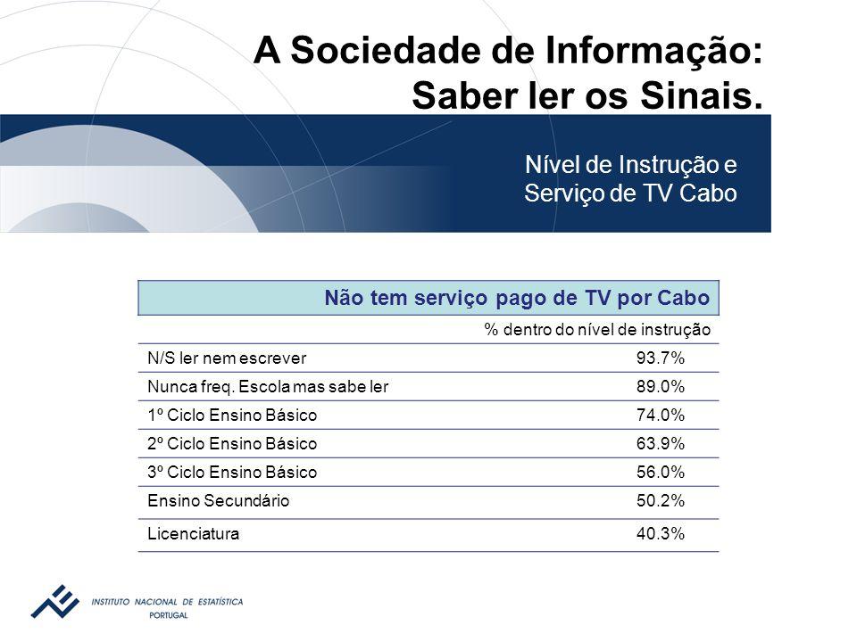 Não tem serviço pago de TV por Cabo % dentro do nível de instrução N/S ler nem escrever93.7% Nunca freq.