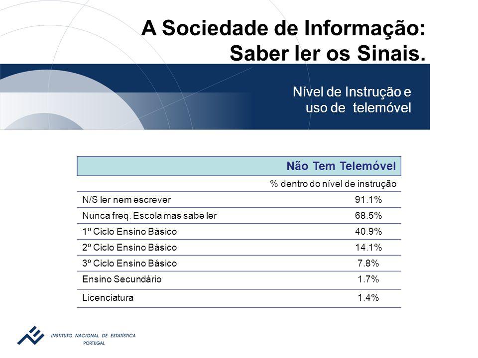 Não Tem Telemóvel % dentro do nível de instrução N/S ler nem escrever91.1% Nunca freq.