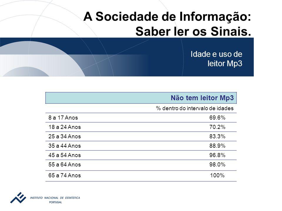 Não tem leitor Mp3 % dentro do intervalo de idades 8 a 17 Anos69.6% 18 a 24 Anos70.2% 25 a 34 Anos83.3% 35 a 44 Anos88.9% 45 a 54 Anos96.8% 55 a 64 Anos98.0% 65 a 74 Anos100% Idade e uso de leitor Mp3 A Sociedade de Informação: Saber ler os Sinais.