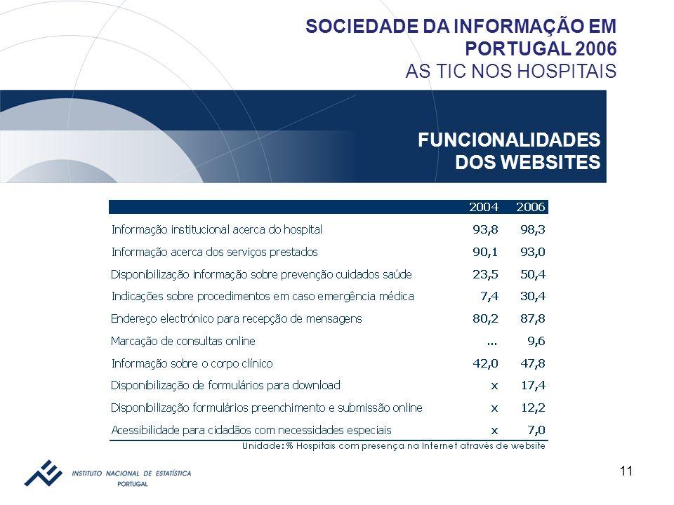 11 SOCIEDADE DA INFORMAÇÃO EM PORTUGAL 2006 AS TIC NOS HOSPITAIS FUNCIONALIDADES DOS WEBSITES