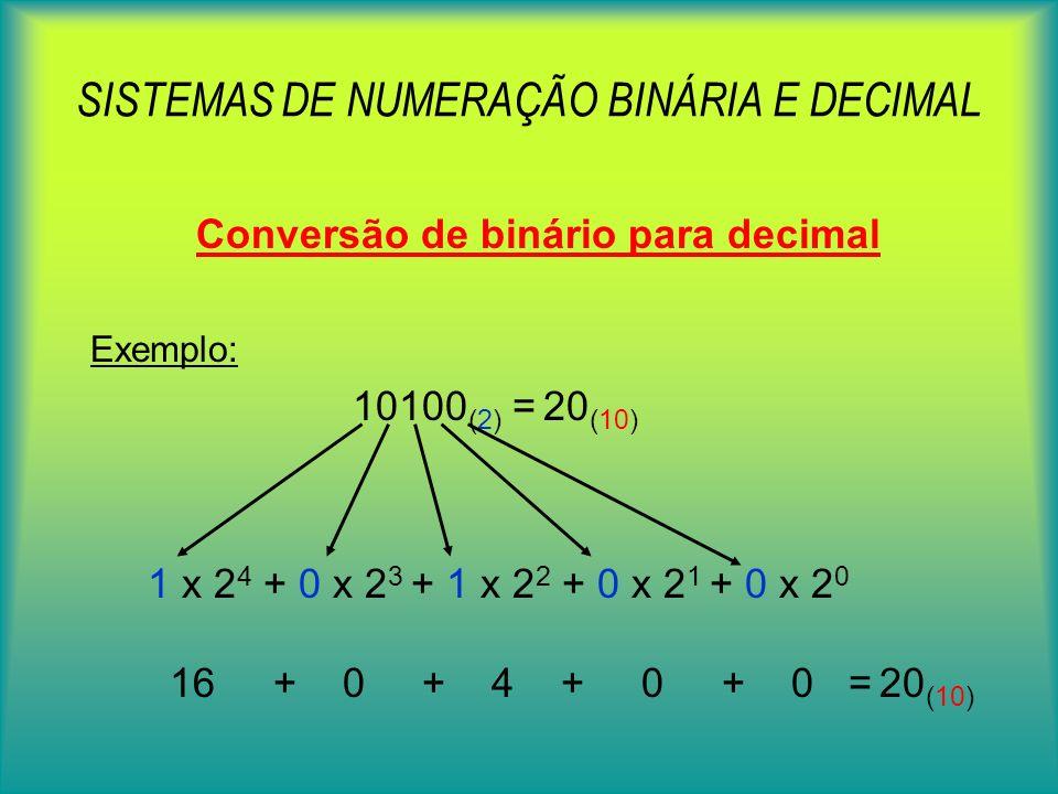 SISTEMAS DE NUMERAÇÃO BINÁRIA E DECIMAL Conversão de binário para decimal Começando a ler o número da direita para a esquerda: - Primeiro digito repre