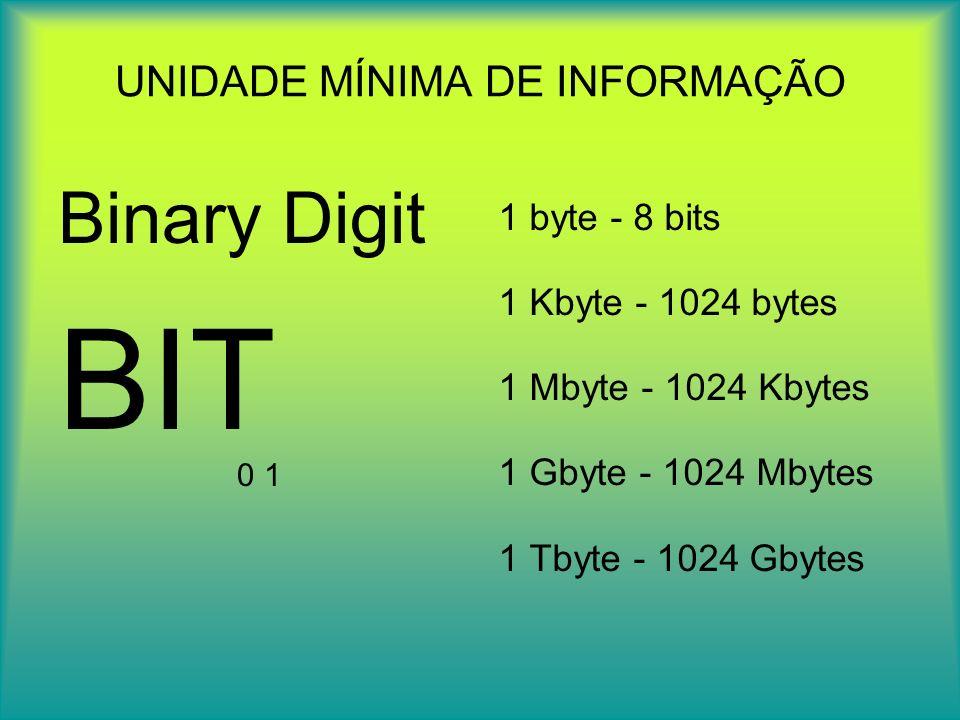 SISTEMAS DE NUMERAÇÃO BINÁRIA E DECIMAL Conversão de binário para decimal Exemplo: 10100 (2) = 20 (10) 1 x 2 4 + 0 x 2 3 + 1 x 2 2 + 0 x 2 1 + 0 x 2 0