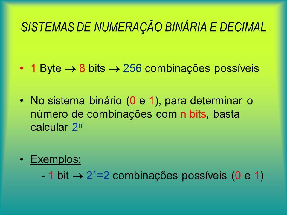 SISTEMAS DE NUMERAÇÃO BINÁRIA E DECIMAL 1 Byte 8 bits 256 combinações possíveis No sistema binário (0 e 1), para determinar o número de combinações com n bits, basta calcular 2 n Exemplos: - 1 bit 2 1 =2 combinações possíveis (0 e 1)