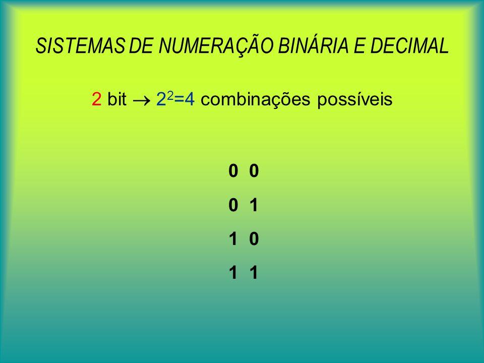 SISTEMAS DE NUMERAÇÃO BINÁRIA E DECIMAL 2 bit 2 2 =4 combinações possíveis 0 0 1 1 0 1