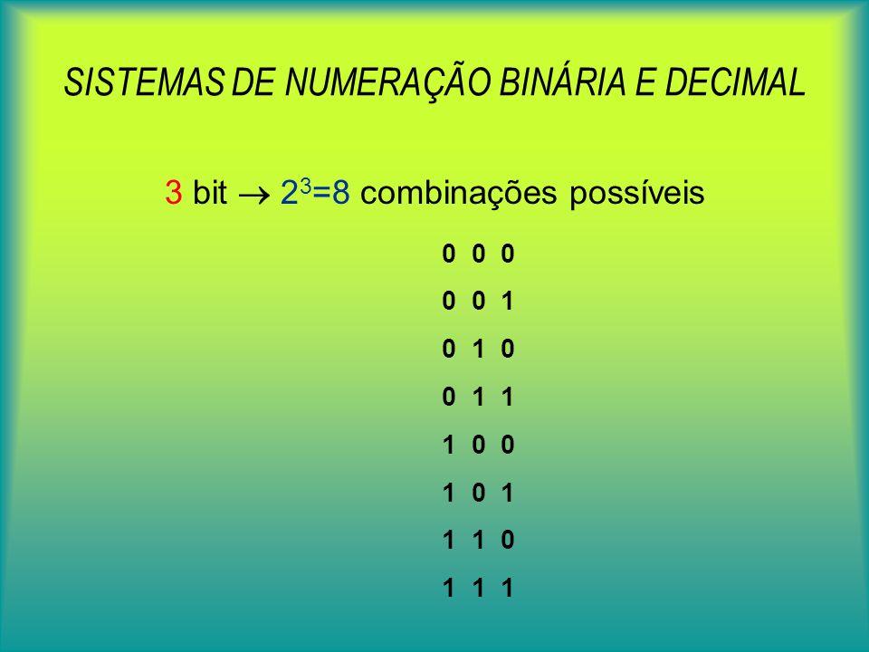SISTEMAS DE NUMERAÇÃO BINÁRIA E DECIMAL 3 bit 2 3 =8 combinações possíveis 0 0 0 0 0 1 0 1 0 0 1 1 1 0 0 1 0 1 1 1 0 1 1 1