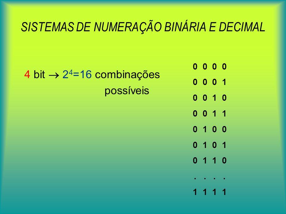 SISTEMAS DE NUMERAÇÃO BINÁRIA E DECIMAL 4 bit 2 4 =16 combinações possíveis 0 0 0 0 0 1 0 0 1 0 0 0 1 1 0 1 0 0 0 1 0 1 1 0..