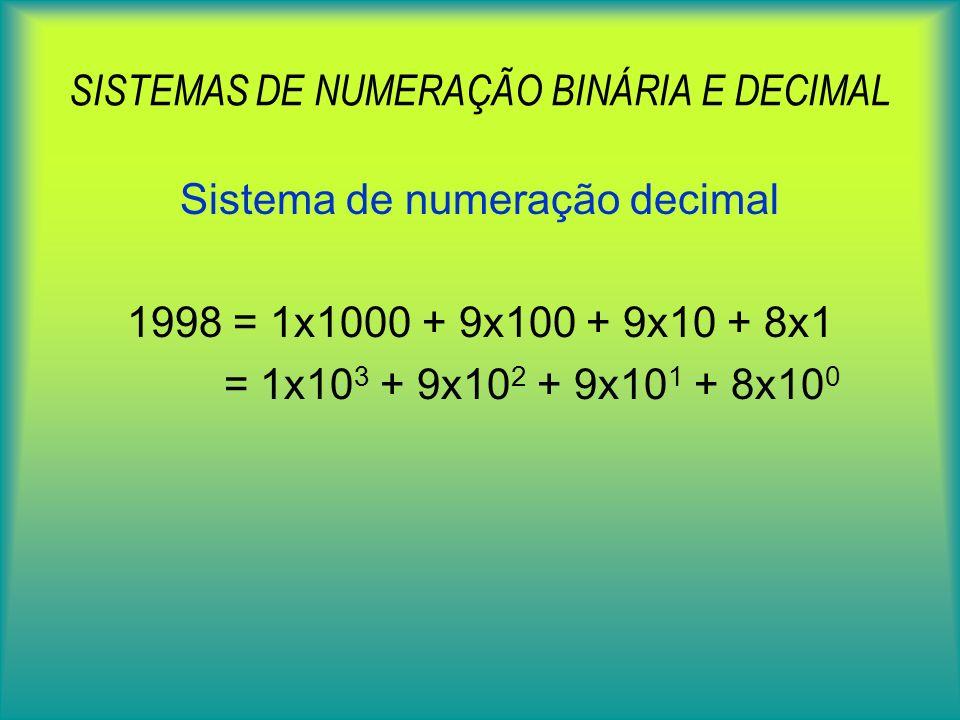 SISTEMAS DE NUMERAÇÃO BINÁRIA E DECIMAL 4 bit 2 4 =16 combinações possíveis 0 0 0 0 0 1 0 0 1 0 0 0 1 1 0 1 0 0 0 1 0 1 1 0.. 1 1