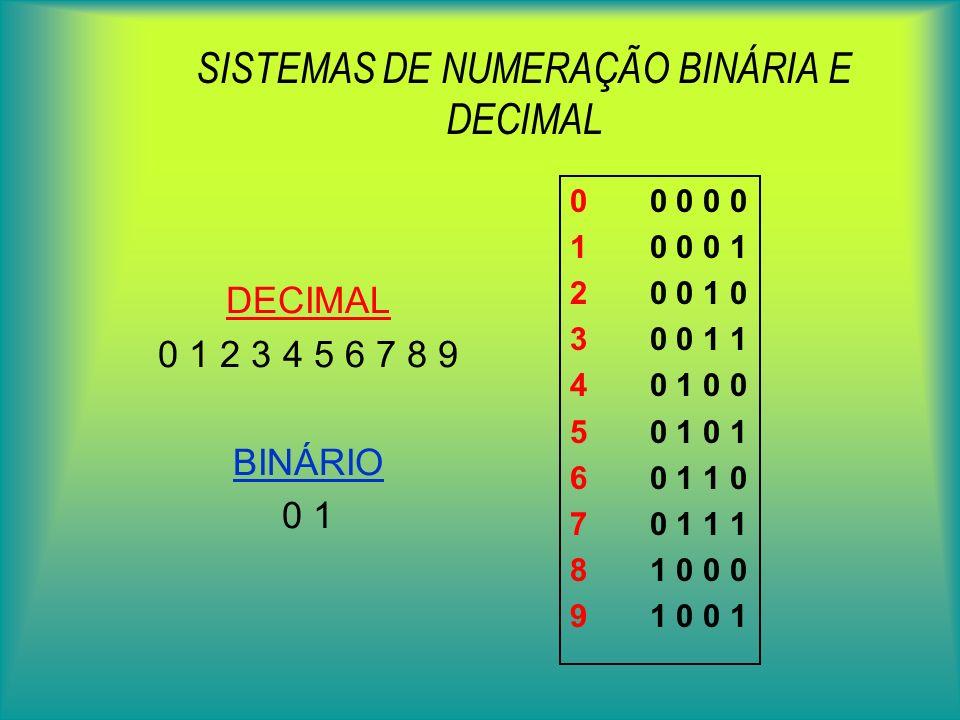 SISTEMAS DE NUMERAÇÃO BINÁRIA E DECIMAL 0 0 0 0 0 1 0 0 0 1 2 0 0 1 0 3 0 0 1 1 4 0 1 0 0 5 0 1 0 1 6 0 1 1 0 7 0 1 1 1 8 1 0 0 0 9 1 0 0 1 DECIMAL 0 1 2 3 4 5 6 7 8 9 BINÁRIO 0 1