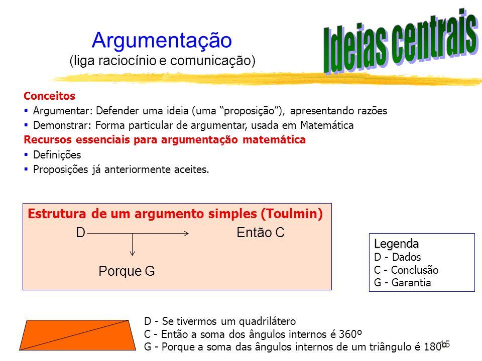 15 Argumentação (liga raciocínio e comunicação) Estrutura de um argumento simples (Toulmin) D Então C Porque G Conceitos Argumentar: Defender uma idei