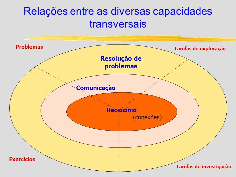 Relações entre as diversas capacidades transversais Resolução de problemas Tarefas de investigação Exercícios Raciocínio (conexões) Comunicação Tarefa