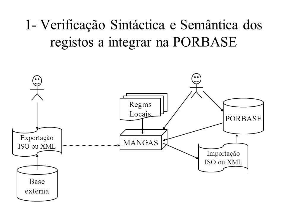 1- Verificação Sintáctica e Semântica dos registos a integrar na PORBASE Exportação ISO ou XML Base externa MANGAS Regras Locais PORBASE Importação IS
