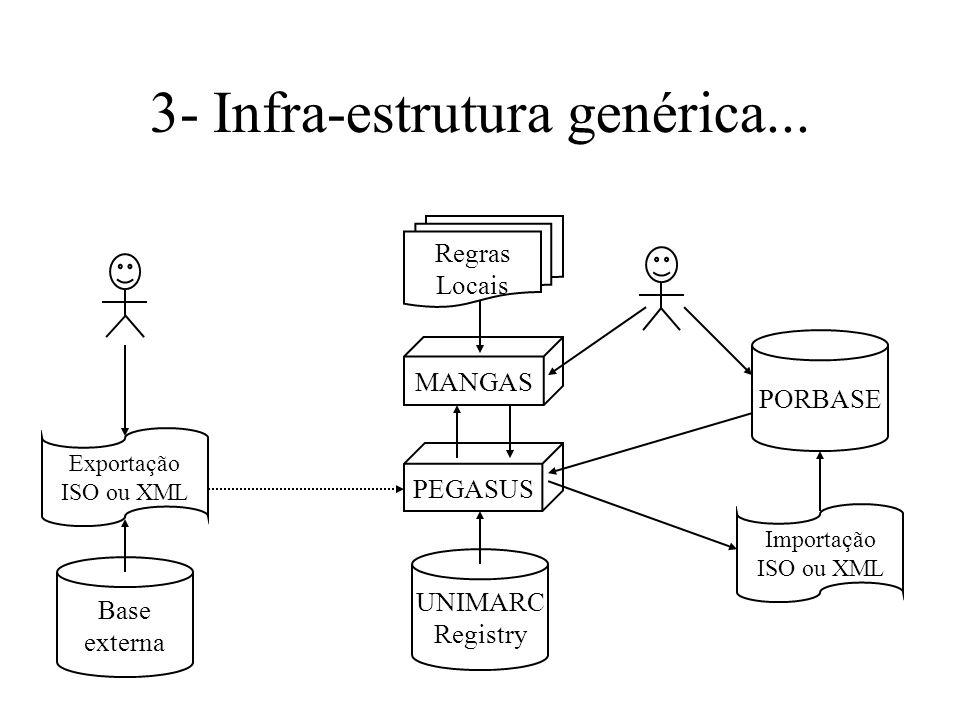 3- Infra-estrutura genérica... PORBASE UNIMARC Registry Exportação ISO ou XML Importação ISO ou XML Base externa PEGASUS MANGAS Regras Locais