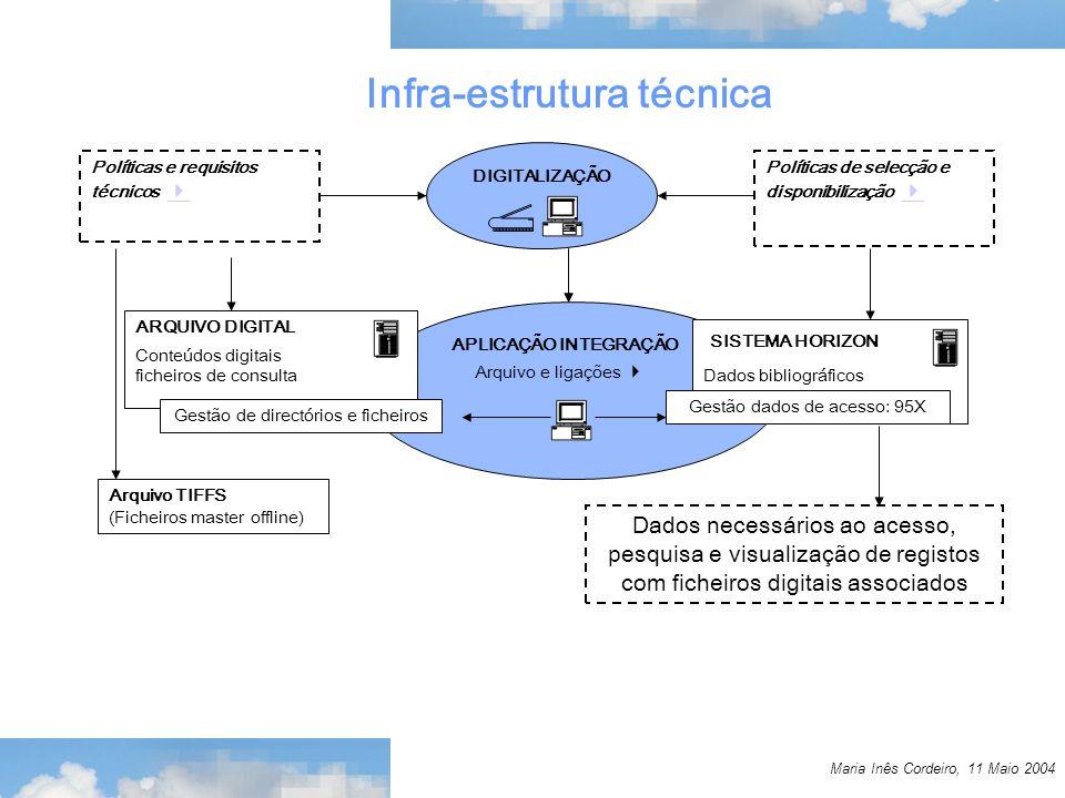 Maria Inês Cordeiro, 11 Maio 2004 Infra-estrutura técnica DIGITALIZAÇÃO Políticas e requisitos técnicos Políticas de selecção e disponibilização APLICAÇÃO INTEGRAÇÃO Arquivo e ligações ARQUIVO DIGITAL Conteúdos digitais ficheiros de consulta Gestão de directórios e ficheiros Arquivo TIFFS (Ficheiros master offline) SISTEMA HORIZON Dados bibliográficos Gestão dados de acesso: 95X Dados necessários ao acesso, pesquisa e visualização de registos com ficheiros digitais associados