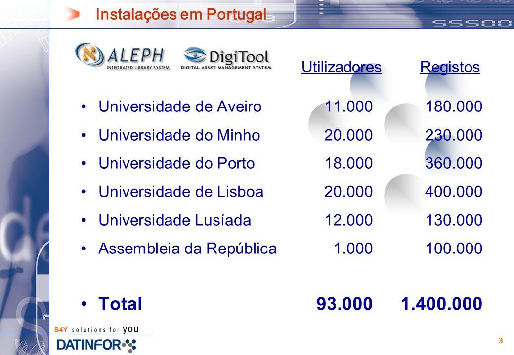 3 Instalações em Portugal Universidade de Aveiro11.000180.000 Universidade do Minho20.000230.000 Universidade do Porto18.000360.000 Universidade de Lisboa20.000400.000 Universidade Lusíada12.000130.000 Assembleia da República1.000100.000 Total93.0001.400.000 UtilizadoresRegistos