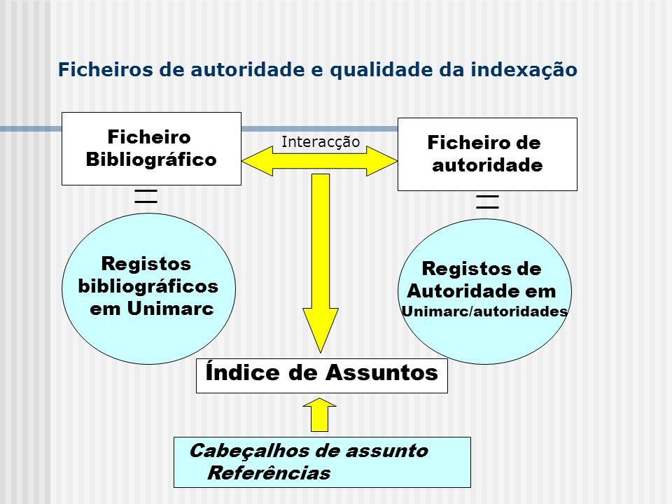 Ficheiros de autoridade e qualidade da indexação Ficheiro Bibliográfico Ficheiro de autoridade Pesquisa ao ficheiro autoridade + ligação ao registo bibliográfico Criação do registo autoridade + estrutura de referências + ligação ao registo bibliográfico Normalização - Formato dos registos (unimarc e unimarc/autoridades) - Regras e instrumentos normativos (NP 3715; 4036 + RPC + SIPOR) - Aferição de critérios Actualização de qualquer alteração do registo de autoridade actualiza todos os registos bibliográficos